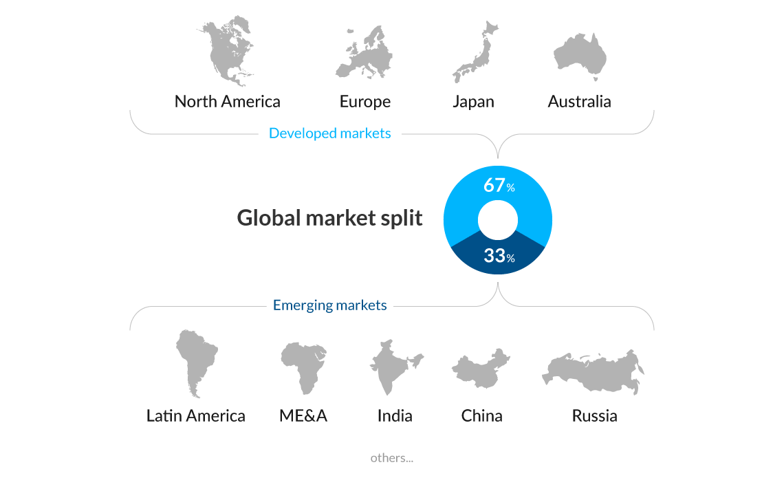 global market split
